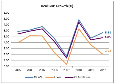 asean and south korea relationship with north