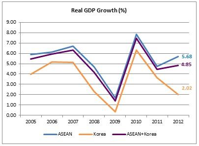 ASEAN-KOREA FTA - Home